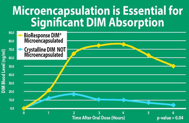"""Microencapasulated Dim"""